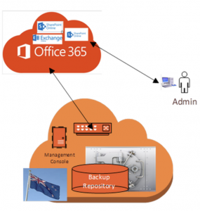 Data back up solution for Office 365